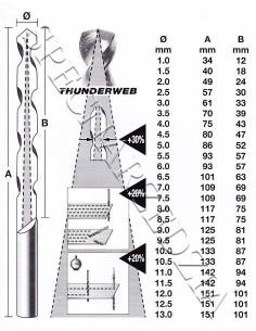 Milwaukee M18 CPD-502C + HD18 BS-0 Wiertarko-wkrętarka + piła taśmowa